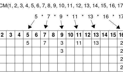 5. Il minimo comune multiplo dei primi numeri interi positivi