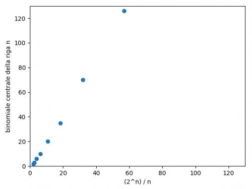 Stime dei binomiali