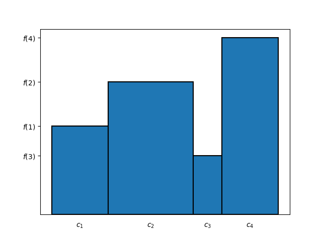 Figure 2: bases and heights of the rectangles composing the bar chart of Figure 1