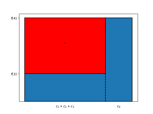 Figure 4: alternative method for computing the area of the bar chart in Figure 2, first step