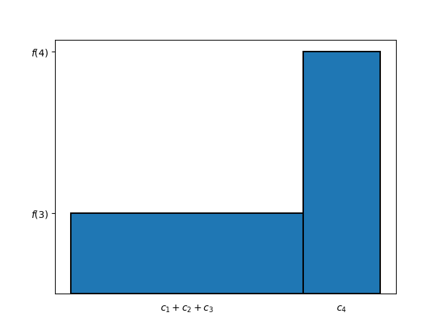 Figure 5: alternative method for computing the area of the bar chart in Figure 2, result of the first step