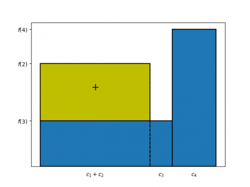 9. The lemma of bar chart area