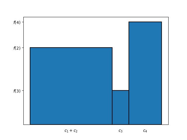 Figure 7: alternative method for computing the area of the bar chart in Figure 2, result of the second step