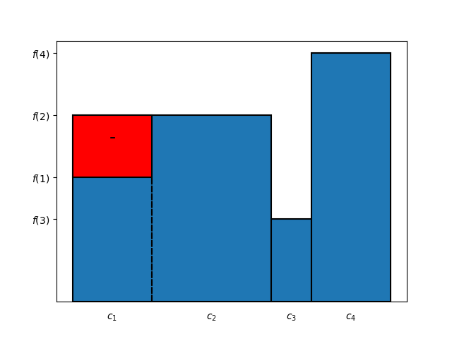 Figure 8: alternative method for computing the area of the bar chart in Figure 2, last step