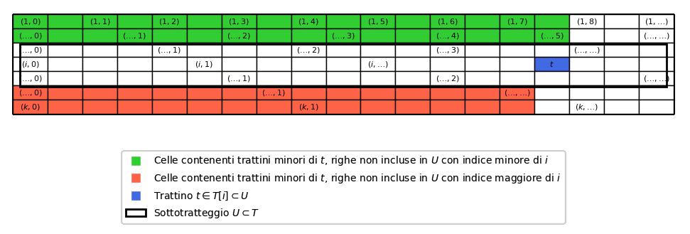 Un tratteggio lineare T ed un suo sottotratteggio proprio U contenente un trattino t che si trova sulla riga di indice i. I trattini di T che non appartengono ad U e minori di t (insieme Y barrato) si trovano sulle celle evidenziate in verde (aventi indice minore di i) e su quelle evidenziate in rosso (aventi indice maggiore di i).