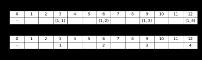 Figura 1: Il tratteggio di primo ordine (3), dove sono mostrati i trattini in forma matematica (sopra) ed i loro ordinali (sotto).