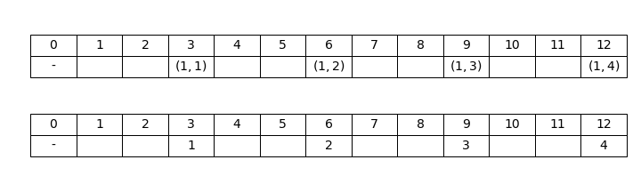 Figure 1: The first order dashed line (3), where both the dashes in mathematical form (above) and their ordinals (below) are shown