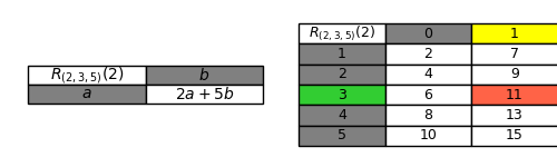 9. Row computation in third order linear dashed lines