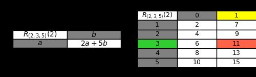 9. Calcolo della riga nei tratteggi lineari di terzo ordine