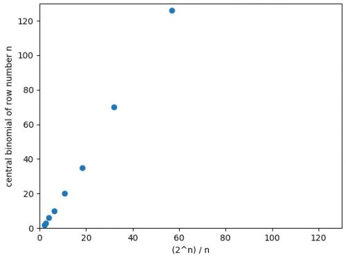 Binomial estimates