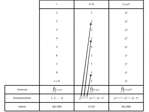 13. Il fattoriale e la funzione Lambda*
