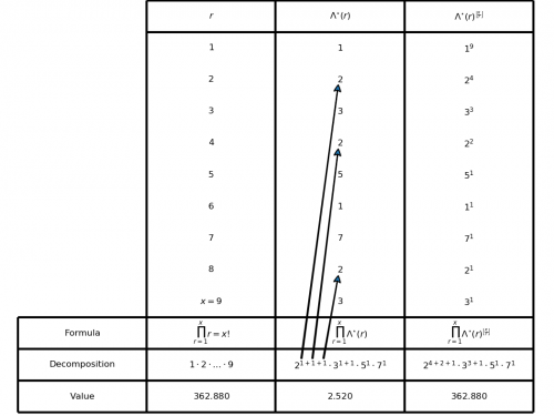 The factorial function and the Lambda* function