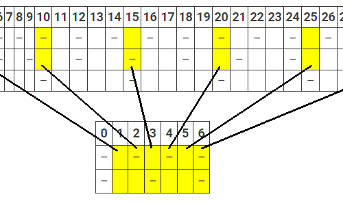 14. Una proprietà ricorsiva dei tratteggi lineari con componenti a due a due coprime