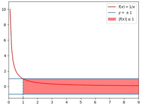 Properties of asymptotic orders